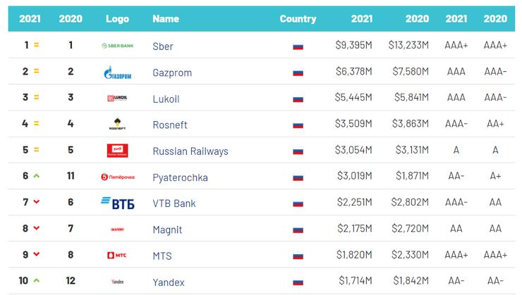 ТОП-10 самых дорогих российских брендов