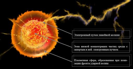 Существует ли на самом деле «шаровая молния»?